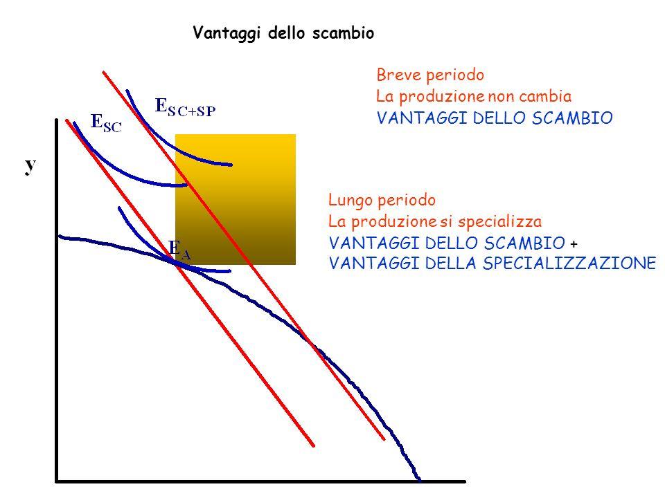 Vantaggi dello scambio Breve periodo La produzione non cambia VANTAGGI DELLO SCAMBIO Lungo periodo La produzione si specializza VANTAGGI DELLO SCAMBIO