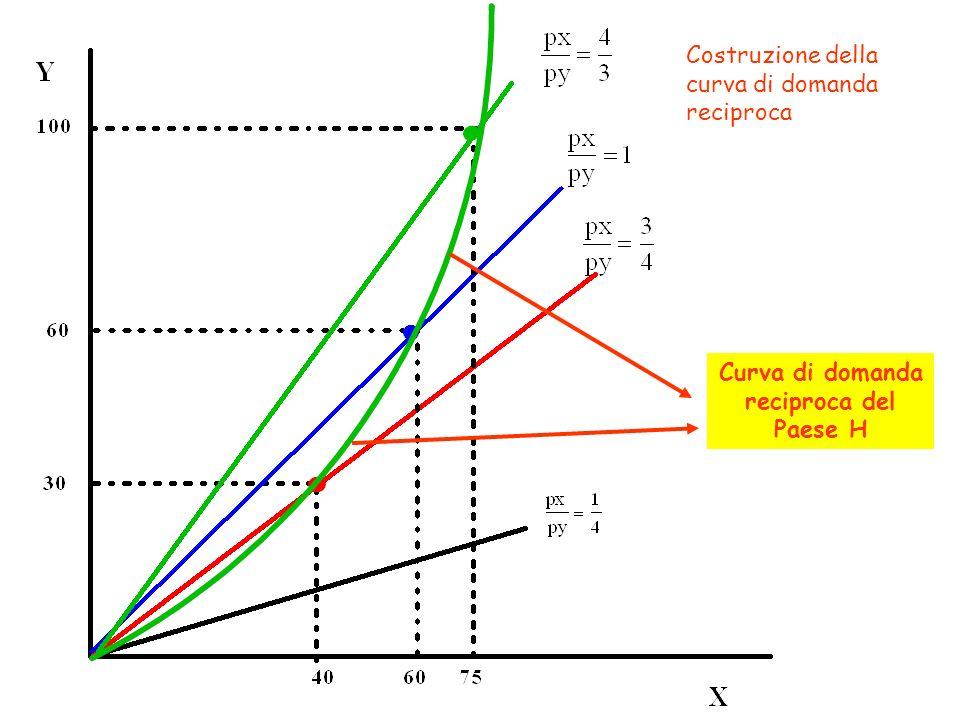 Curva di domanda reciproca del Paese H Costruzione della curva di domanda reciproca