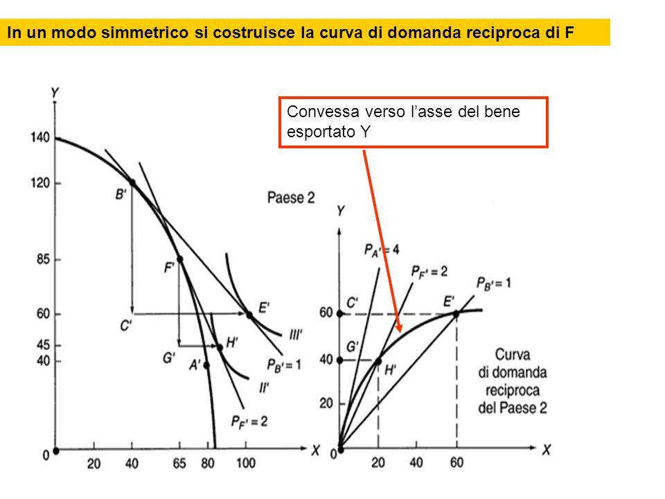 In un modo simmetrico si costruisce la curva di domanda reciproca di F Convessa verso lasse del bene esportato Y