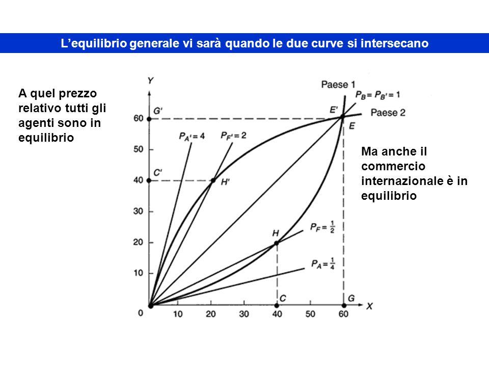 Lequilibrio generale vi sarà quando le due curve si intersecano A quel prezzo relativo tutti gli agenti sono in equilibrio Ma anche il commercio inter