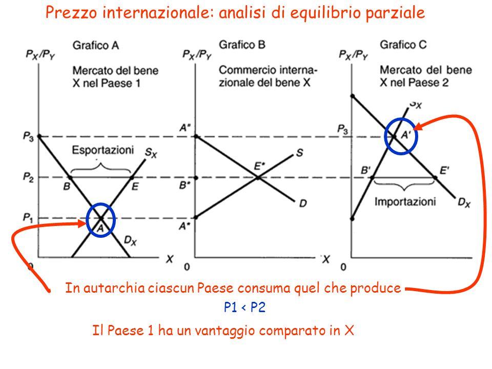 Prezzo internazionale: analisi di equilibrio parziale In autarchia ciascun Paese consuma quel che produce P1 < P2 Il Paese 1 ha un vantaggio comparato
