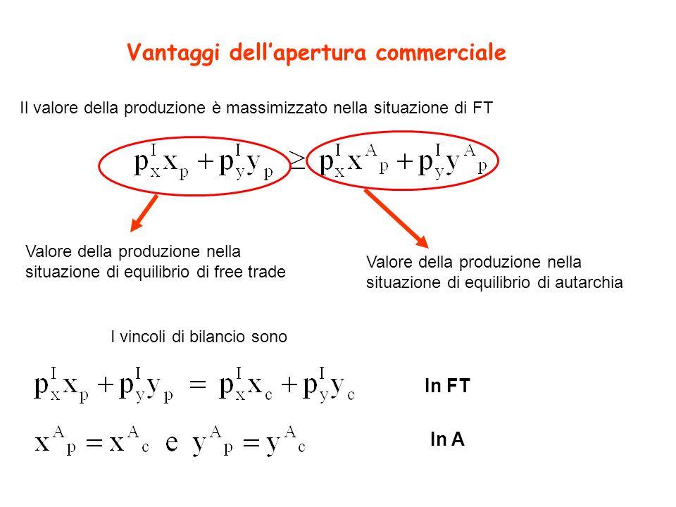 Vantaggi dellapertura commerciale Il valore della produzione è massimizzato nella situazione di FT Valore della produzione nella situazione di equilib