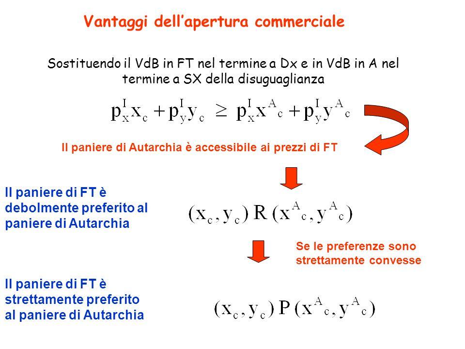 Vantaggi dellapertura commerciale Sostituendo il VdB in FT nel termine a Dx e in VdB in A nel termine a SX della disuguaglianza Il paniere di Autarchi
