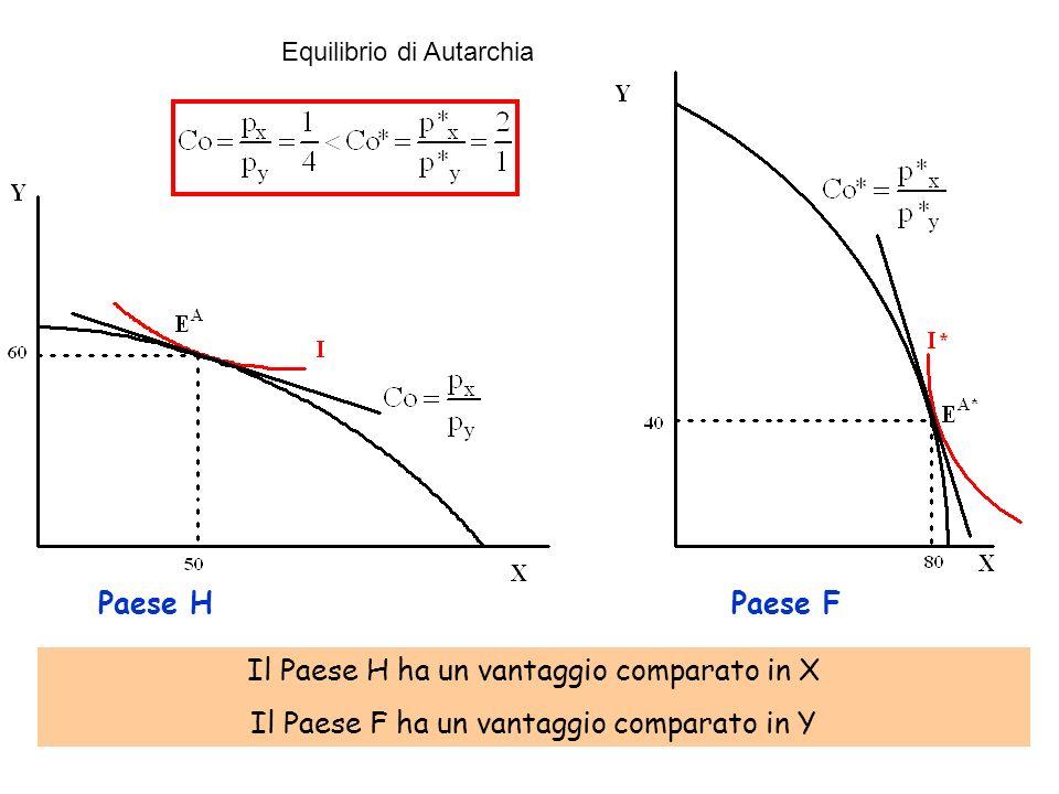 Equilibrio di Autarchia Paese HPaese F Il Paese H ha un vantaggio comparato in X Il Paese F ha un vantaggio comparato in Y