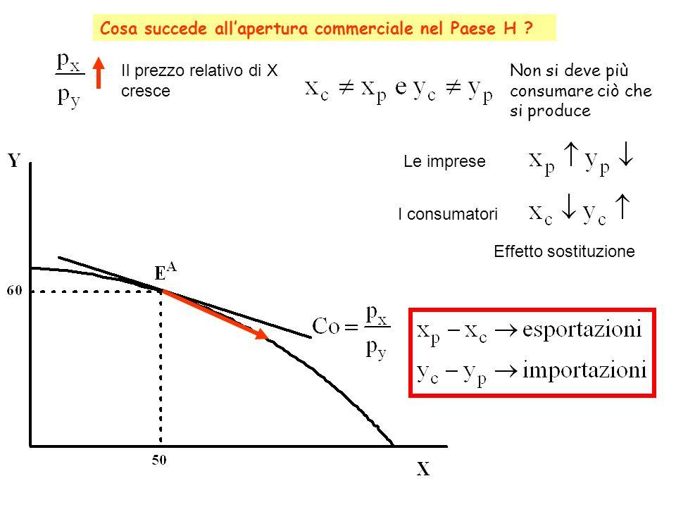 Cosa succede allapertura commerciale nel Paese H ? Le impreseI consumatori Effetto sostituzione Il prezzo relativo di X cresce Non si deve più consuma