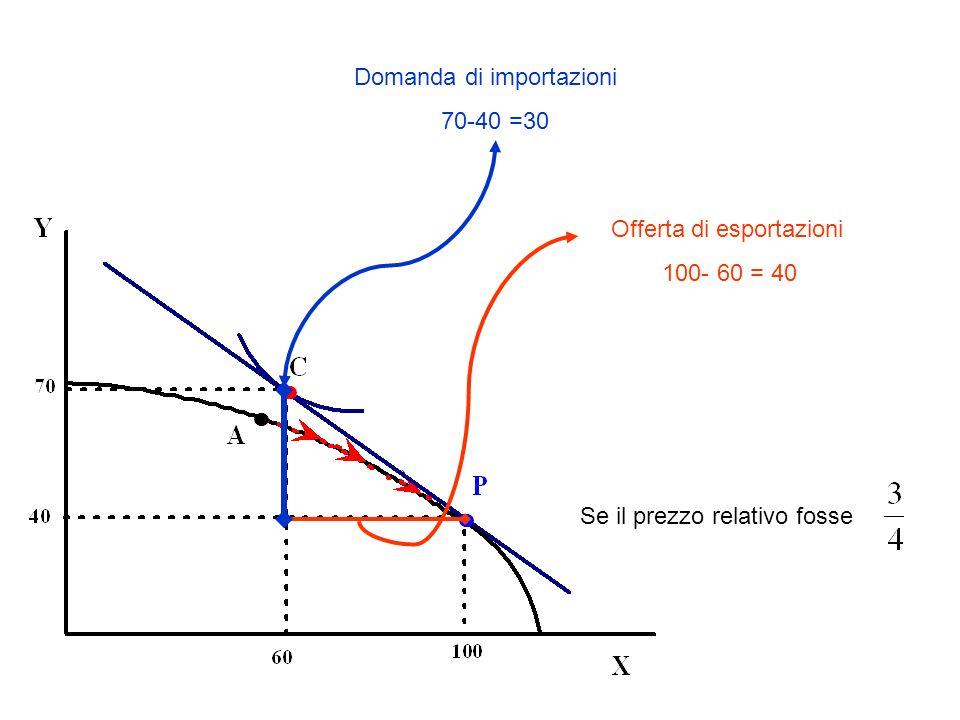 Offerta di esportazioni 100- 60 = 40 Domanda di importazioni 70-40 =30 Se il prezzo relativo fosse