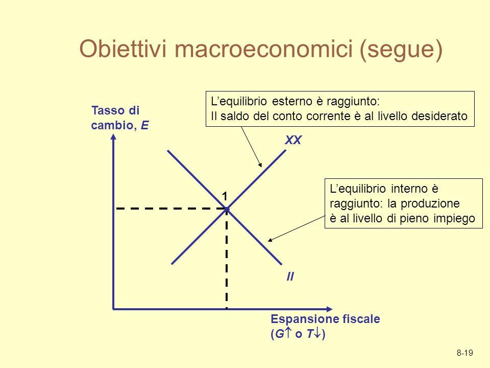 8-19 Obiettivi macroeconomici (segue) Espansione fiscale (G o T ) Tasso di cambio, E XX II 1 Lequilibrio interno è raggiunto: la produzione è al livel