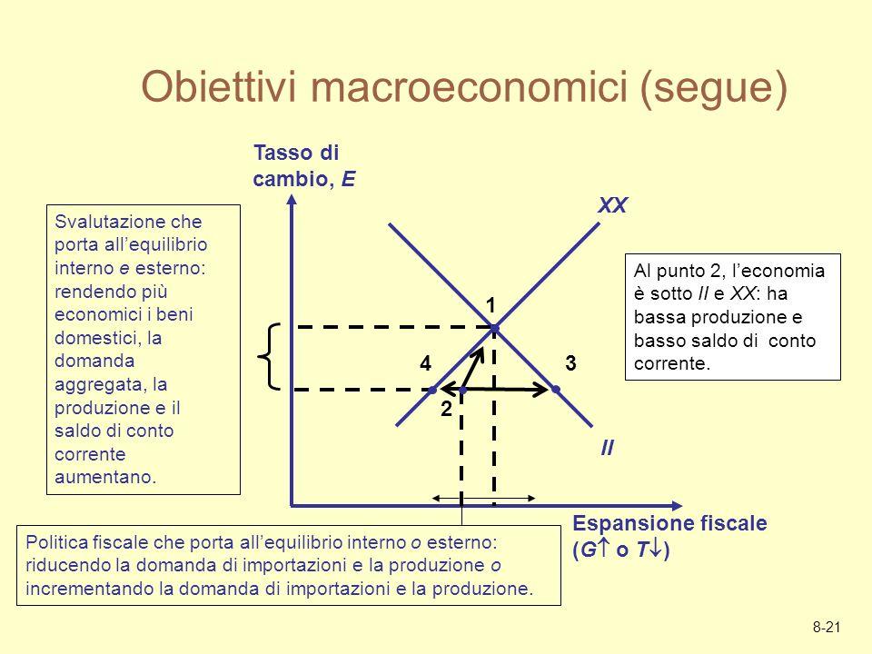 8-21 Obiettivi macroeconomici (segue) Espansione fiscale (G o T ) Tasso di cambio, E XX II 1 3 Svalutazione che porta allequilibrio interno e esterno: