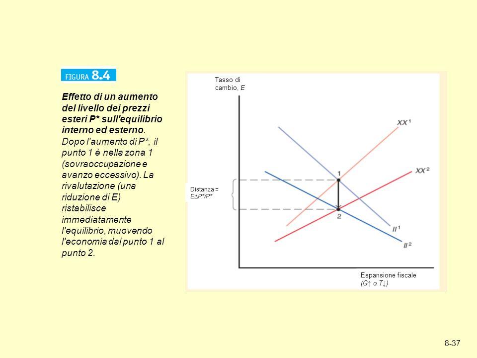 8-37 Effetto di un aumento del livello dei prezzi esteri P* sull'equilibrio interno ed esterno. Dopo l'aumento di P*, il punto 1 è nella zona 1 (sovra