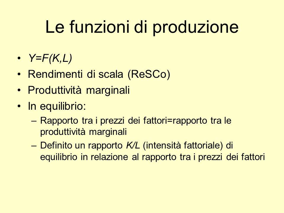 Le funzioni di produzione Y=F(K,L) Rendimenti di scala (ReSCo) Produttività marginali In equilibrio: –Rapporto tra i prezzi dei fattori=rapporto tra l