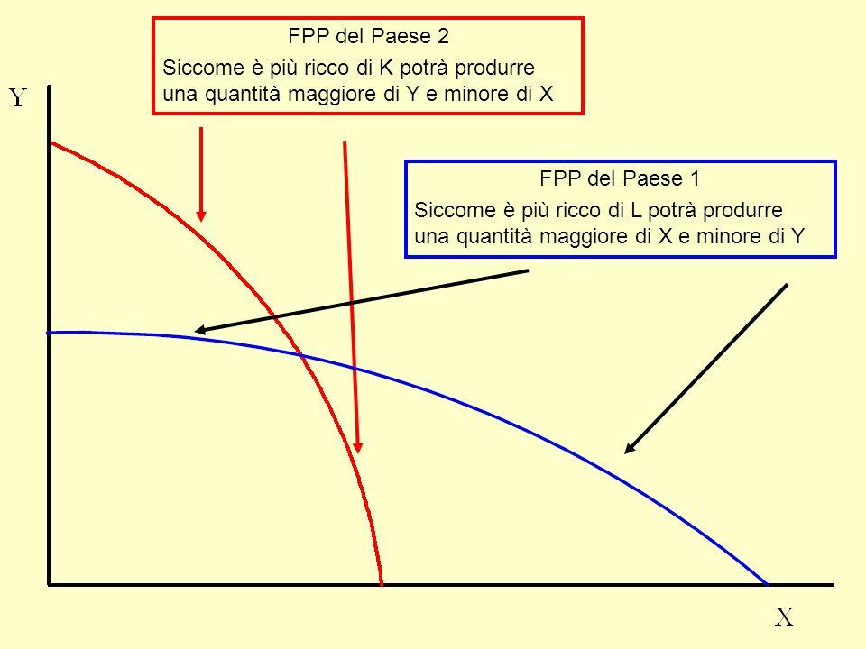 FPP del Paese 2 Siccome è più ricco di K potrà produrre una quantità maggiore di Y e minore di X FPP del Paese 1 Siccome è più ricco di L potrà produr
