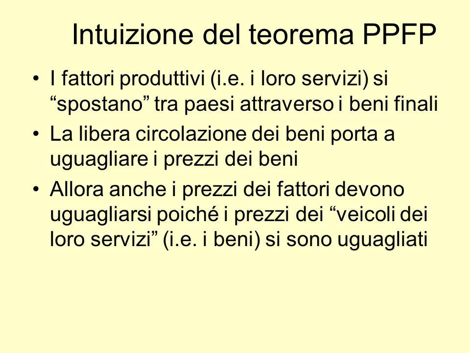 Intuizione del teorema PPFP I fattori produttivi (i.e. i loro servizi) si spostano tra paesi attraverso i beni finali La libera circolazione dei beni