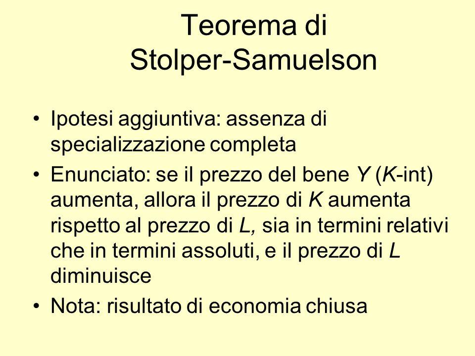 Teorema di Stolper-Samuelson Ipotesi aggiuntiva: assenza di specializzazione completa Enunciato: se il prezzo del bene Y (K-int) aumenta, allora il pr