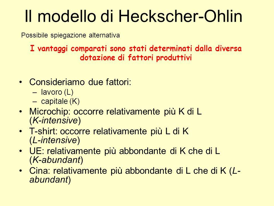 Consideriamo due fattori: –lavoro (L) –capitale (K) Microchip: occorre relativamente più K di L (K-intensive) T-shirt: occorre relativamente più L di