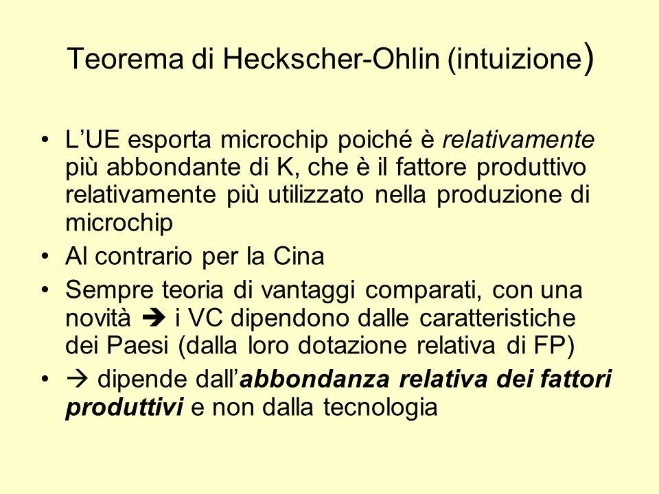 Teorema di Heckscher-Ohlin (intuizione ) LUE esporta microchip poiché è relativamente più abbondante di K, che è il fattore produttivo relativamente p