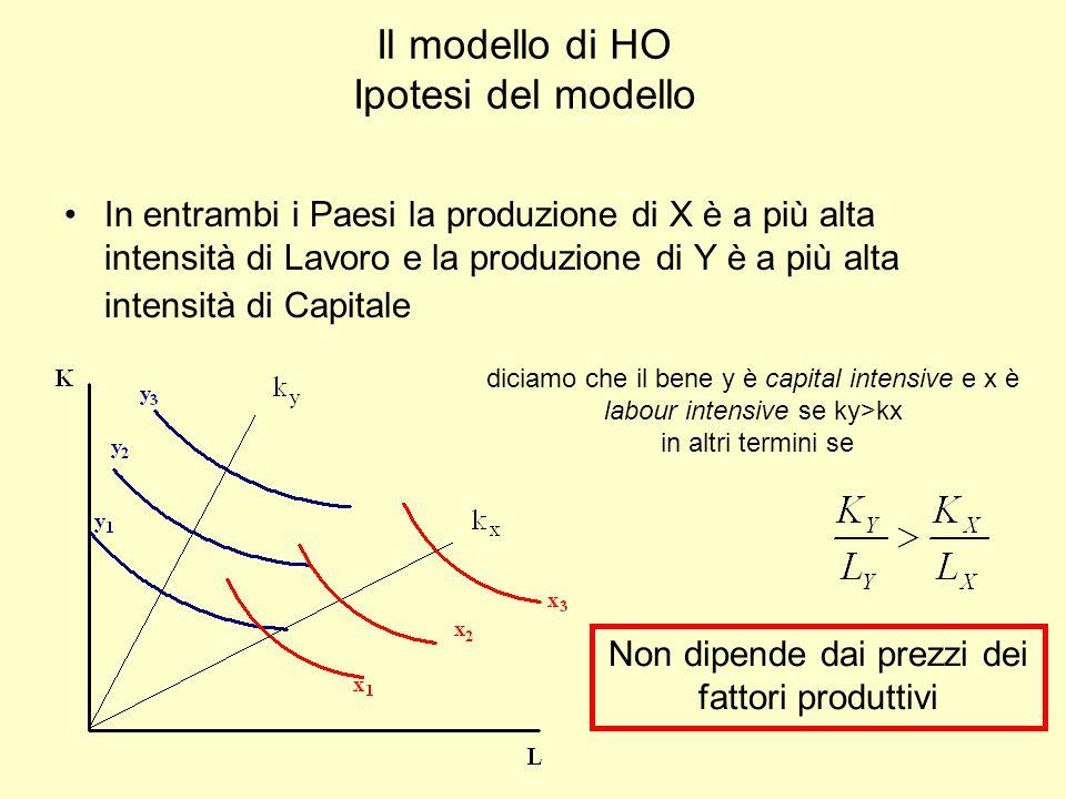 Il modello di HO Ipotesi del modello In entrambi i Paesi la produzione di X è a più alta intensità di Lavoro e la produzione di Y è a più alta intensi