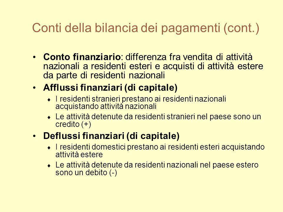 Conti della bilancia dei pagamenti (cont.) Conto finanziario: differenza fra vendita di attività nazionali a residenti esteri e acquisti di attività e