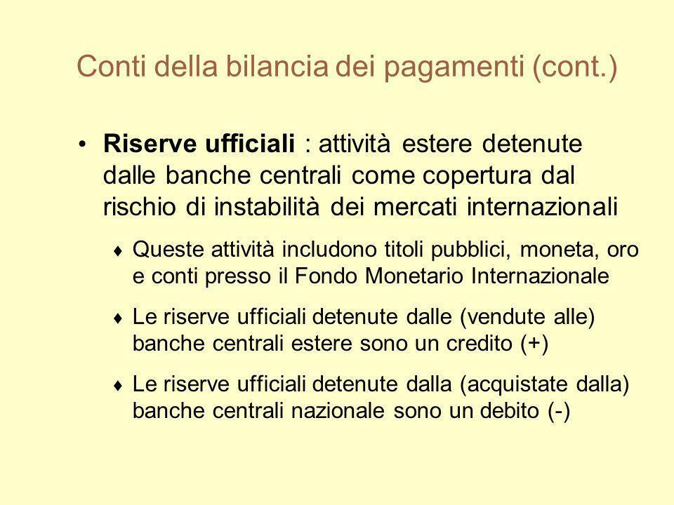 Conti della bilancia dei pagamenti (cont.) Riserve ufficiali : attività estere detenute dalle banche centrali come copertura dal rischio di instabilit