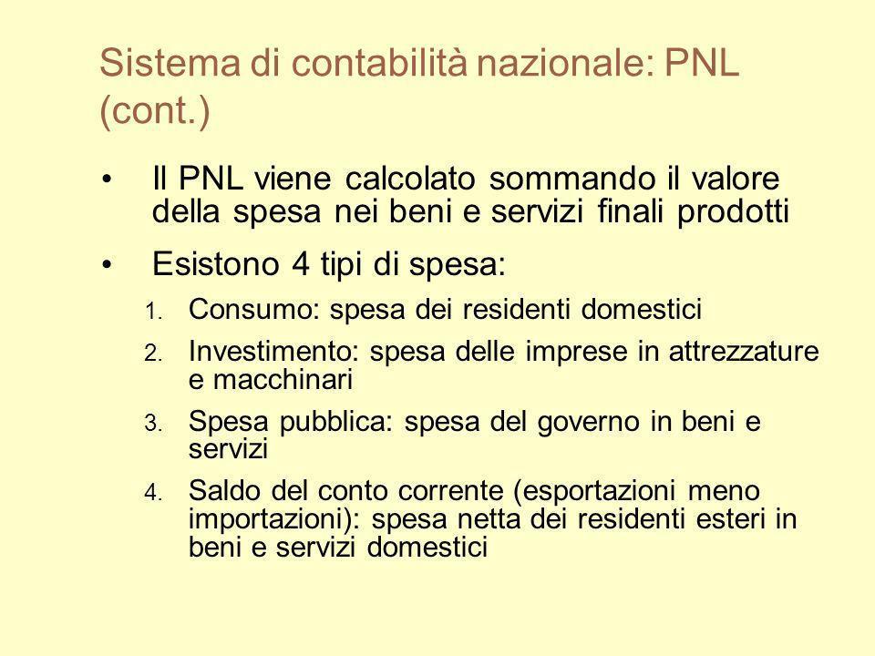 Sistema di contabilità nazionale: PNL (cont.) Il PNL viene calcolato sommando il valore della spesa nei beni e servizi finali prodotti Esistono 4 tipi