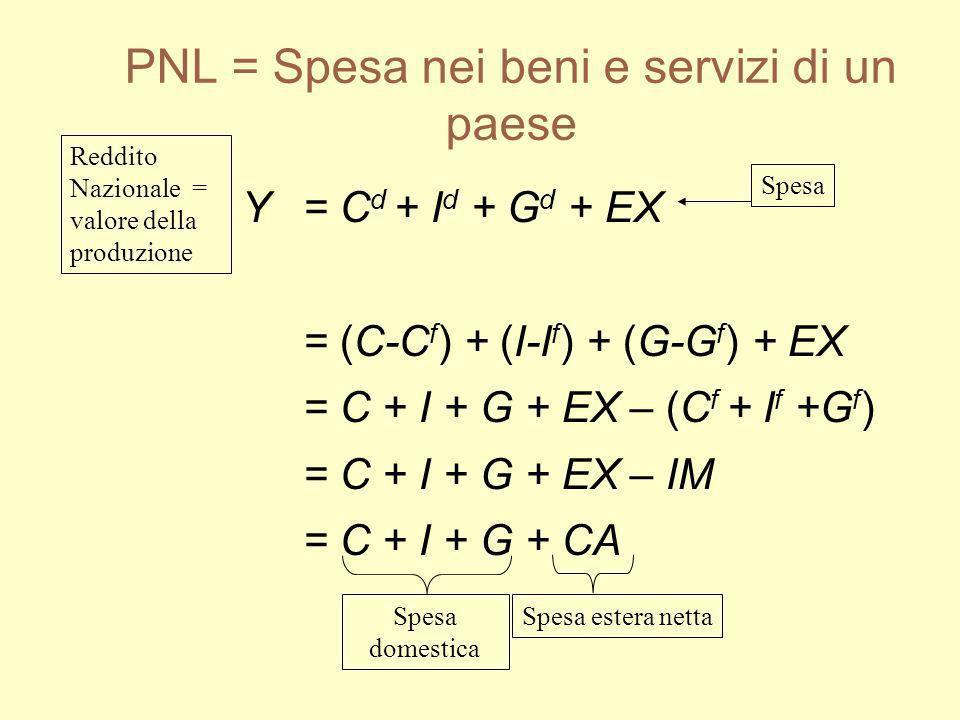 PNL = Spesa nei beni e servizi di un paese Y = C d + I d + G d + EX = (C-C f ) + (I-I f ) + (G-G f ) + EX = C + I + G + EX – (C f + I f +G f ) = C + I
