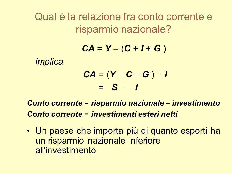 Qual è la relazione fra conto corrente e risparmio nazionale? CA = Y – (C + I + G ) implica CA = (Y – C – G ) – I = S – I Conto corrente = risparmio n
