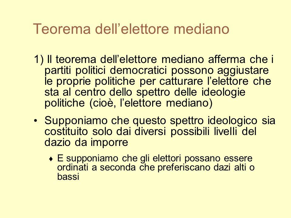 Teorema dellelettore mediano 1) Il teorema dellelettore mediano afferma che i partiti politici democratici possono aggiustare le proprie politiche per catturare lelettore che sta al centro dello spettro delle ideologie politiche (cioè, lelettore mediano) Supponiamo che questo spettro ideologico sia costituito solo dai diversi possibili livelli del dazio da imporre E supponiamo che gli elettori possano essere ordinati a seconda che preferiscano dazi alti o bassi