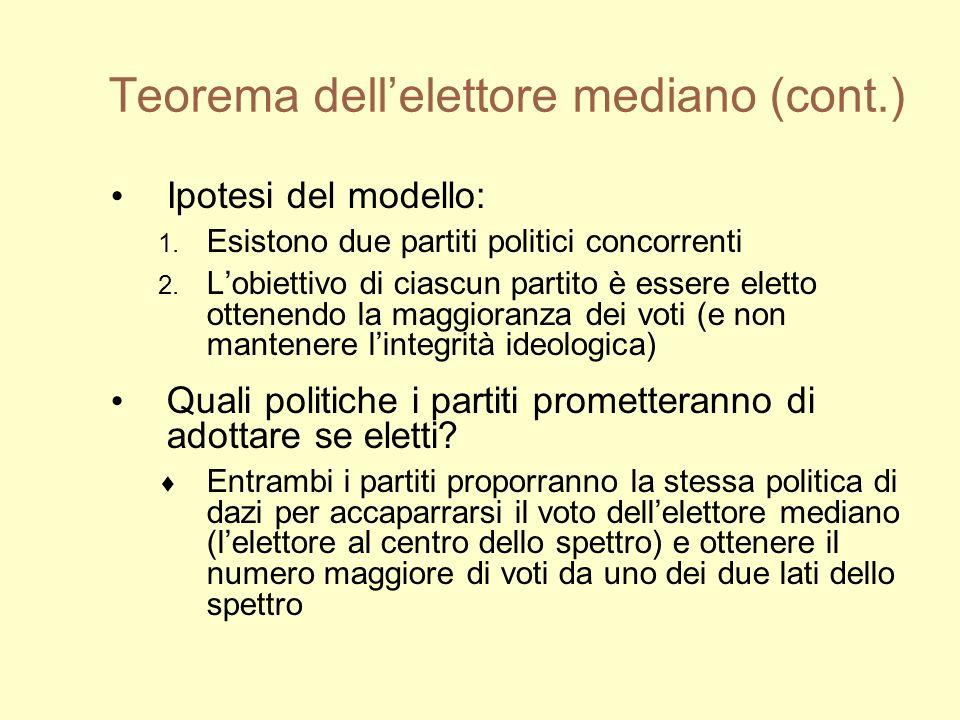 Teorema dellelettore mediano (cont.) Ipotesi del modello: 1.
