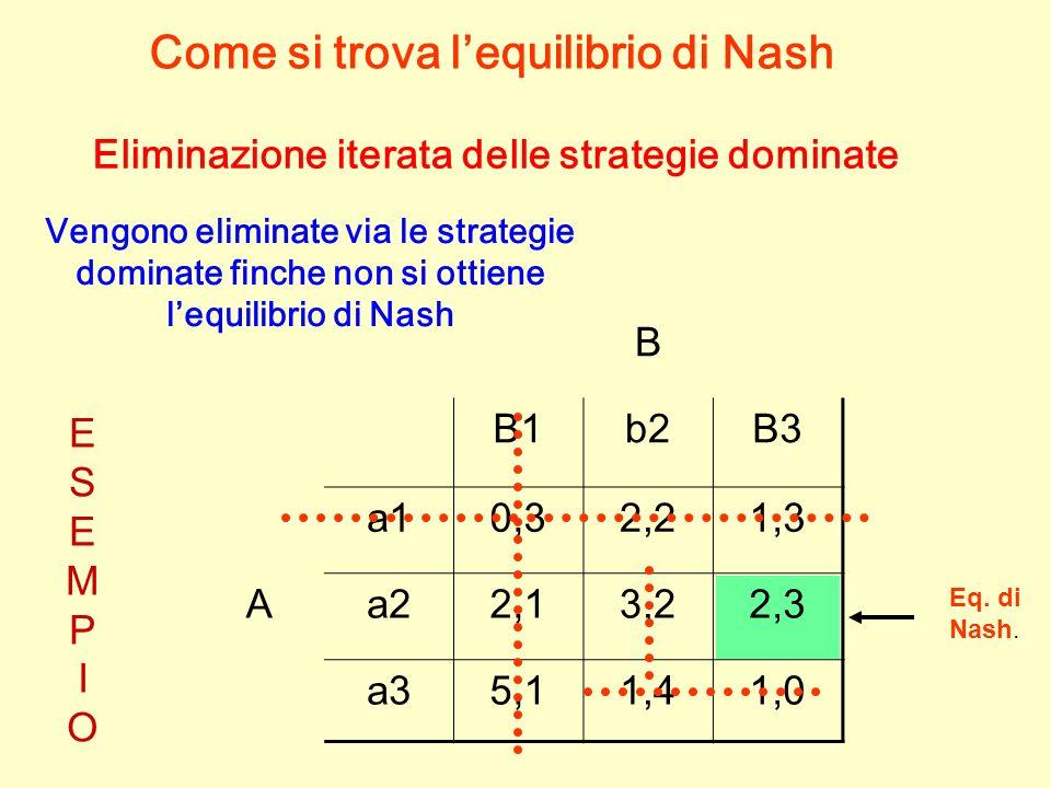 B B1b2B3 a10,32,21,3 Aa22,13,22,3 a35,11,41,0 Eq. di Nash. Come si trova lequilibrio di Nash Eliminazione iterata delle strategie dominate Vengono eli