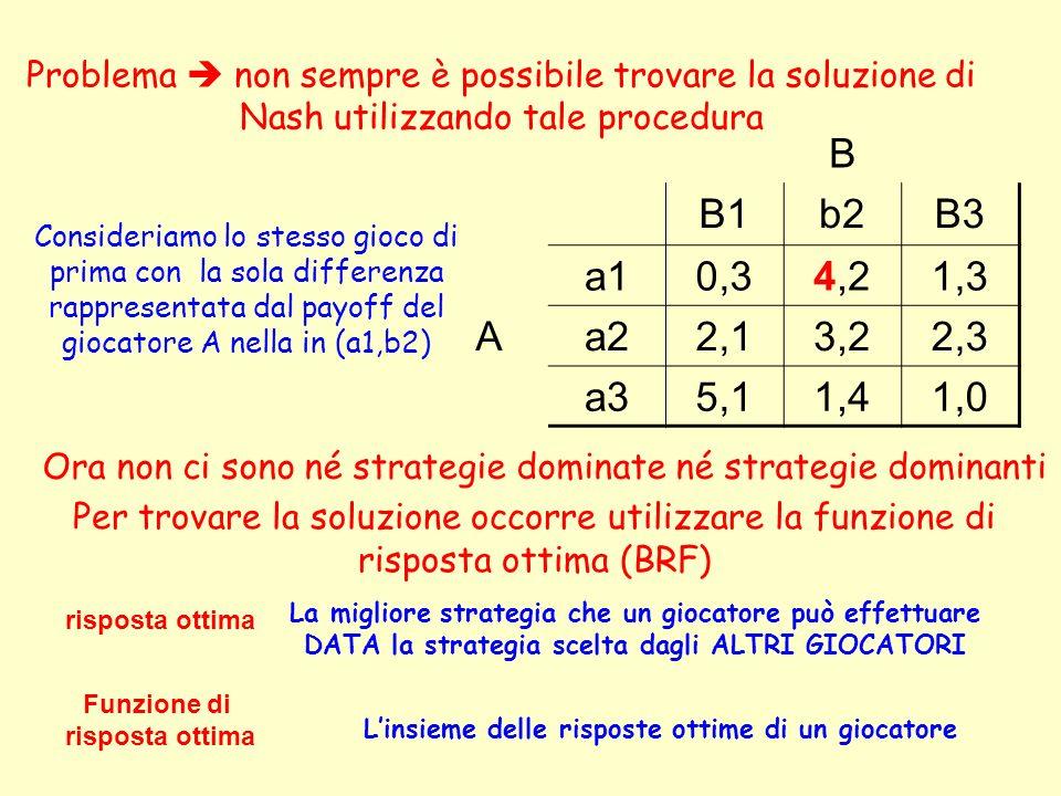 B B1b2B3 a10,34,21,3 Aa22,13,22,3 a35,11,41,0 Problema non sempre è possibile trovare la soluzione di Nash utilizzando tale procedura Consideriamo lo