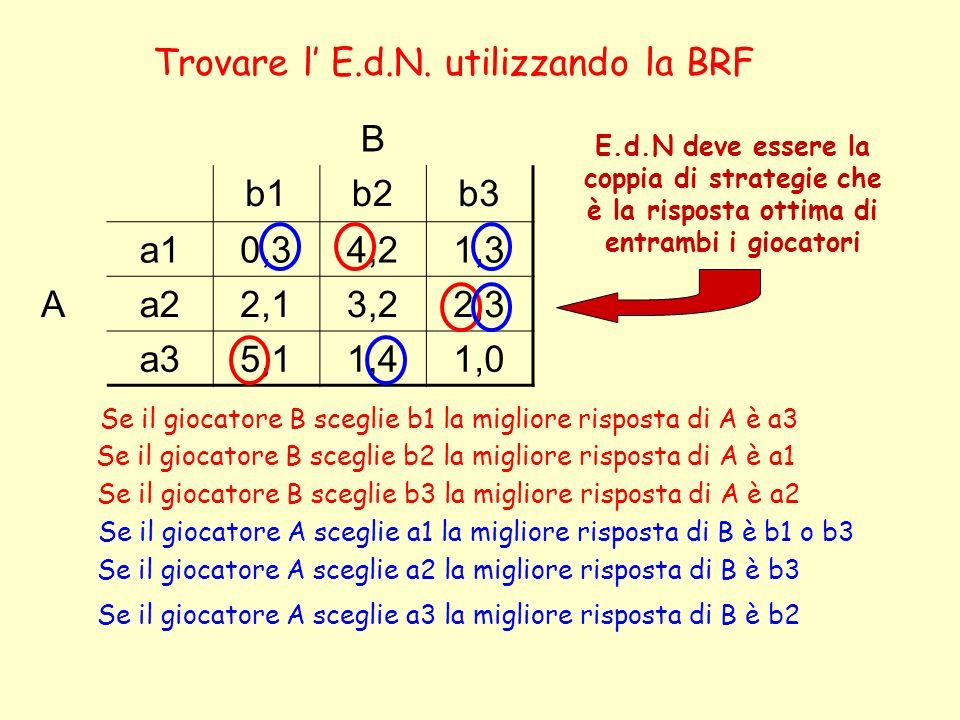 B b1b2b3 a10,34,21,3 Aa22,13,22,3 a35,11,41,0 Trovare l E.d.N. utilizzando la BRF Se il giocatore B sceglie b1 la migliore risposta di A è a3 Se il gi
