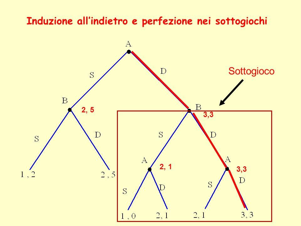 3,3 2, 1 3,3 2, 5 Induzione allindietro e perfezione nei sottogiochi Sottogioco