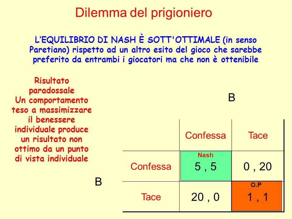 O.P Nash B ConfessaTace B Confessa 5, 50, 20 Tace 20, 01, 1 Dilemma del prigioniero LEQUILIBRIO DI NASH È SOTT'OTTIMALE (in senso Paretiano) rispetto