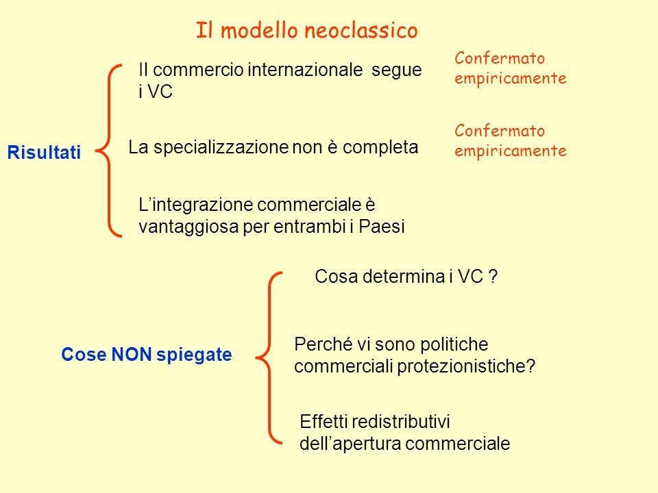 Il modello neoclassico Risultati Il commercio internazionale segue i VC Confermato empiricamente La specializzazione non è completa Confermato empiricamente Lintegrazione commerciale è vantaggiosa per entrambi i Paesi Cose NON spiegate Effetti redistributivi dellapertura commerciale Perché vi sono politiche commerciali protezionistiche.