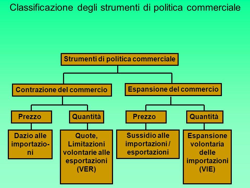 Classificazione degli strumenti di politica commerciale Strumenti di politica commerciale Contrazione del commercio Espansione del commercio Dazio all