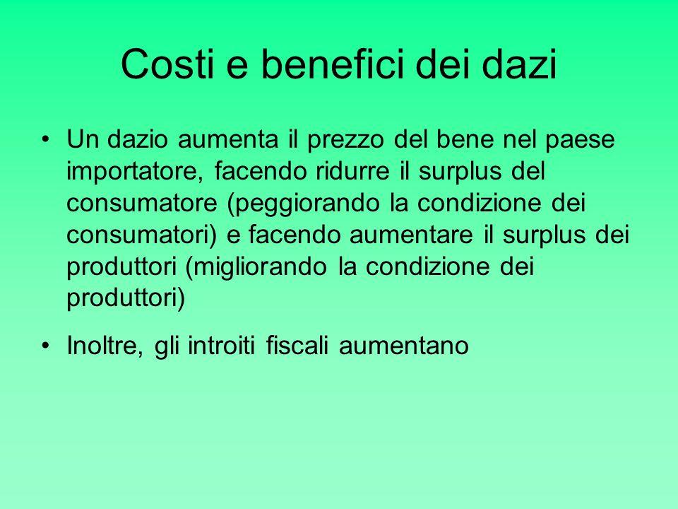 Costi e benefici dei dazi Un dazio aumenta il prezzo del bene nel paese importatore, facendo ridurre il surplus del consumatore (peggiorando la condiz