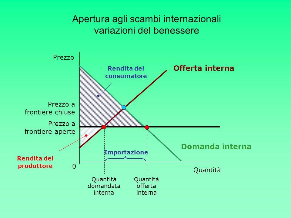 Quantità Prezzo Offerta interna Prezzo a frontiere chiuse 0 Domanda interna Prezzo a frontiere aperte Quantità offerta interna Quantità domandata inte