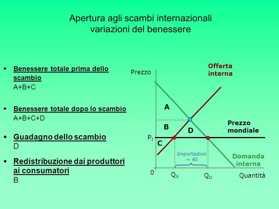 Offerta interna PIPI Quantità Prezzo 0 Domanda interna QDQD Importazioni = 40 QSQS Prezzo mondiale Benessere totale prima dello scambio A+B+C Benesser
