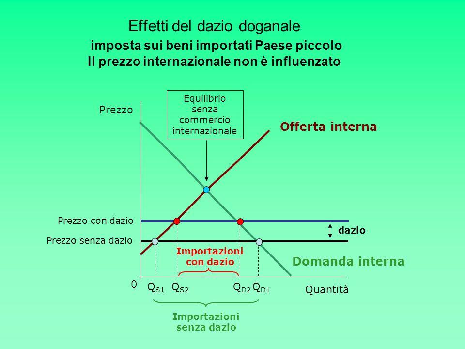Effetti del dazio doganale imposta sui beni importati Paese piccolo Il prezzo internazionale non è influenzato Quantità Prezzo Offerta interna 0 Doman
