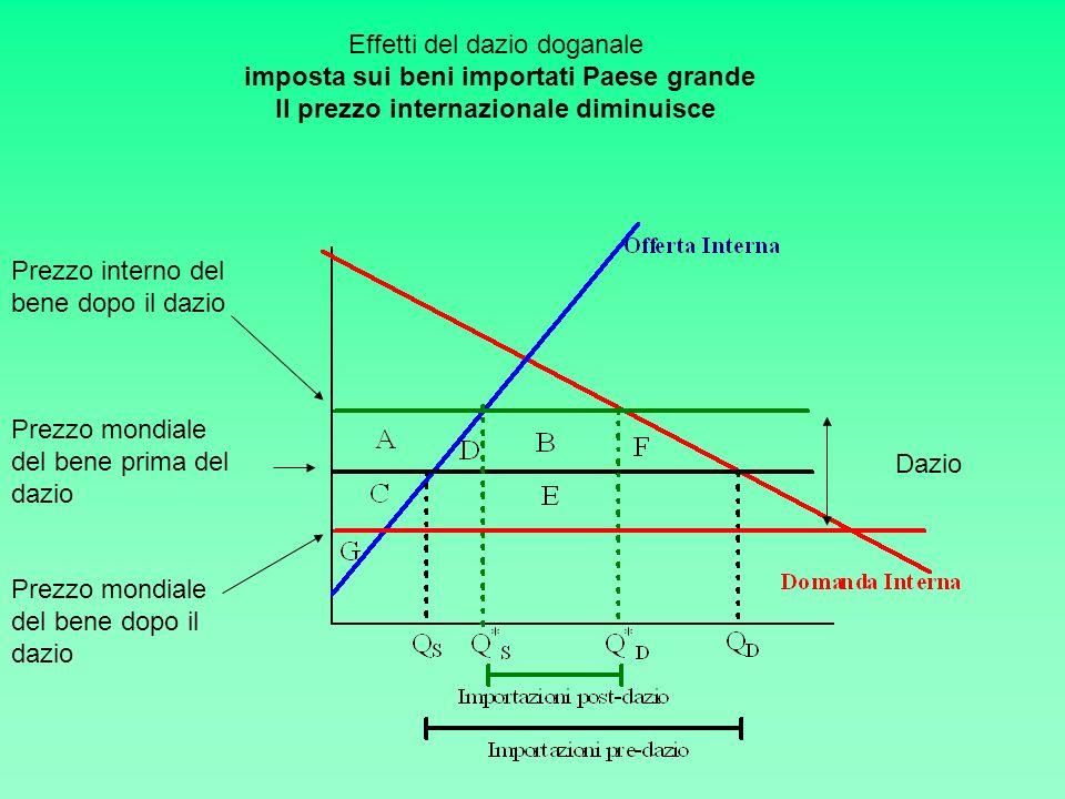 Prezzo mondiale del bene prima del dazio Prezzo mondiale del bene dopo il dazio Prezzo interno del bene dopo il dazio Dazio Effetti del dazio doganale