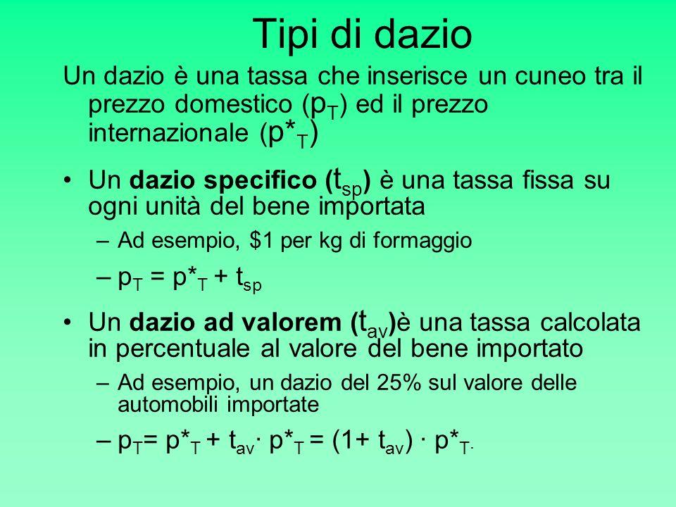 Tipi di dazio Un dazio è una tassa che inserisce un cuneo tra il prezzo domestico ( p T ) ed il prezzo internazionale ( p* T ) Un dazio specifico ( t