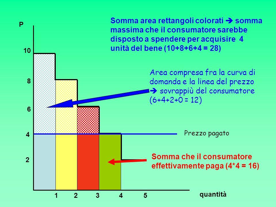 quantità P 2 4 6 10 8 23451 Somma area rettangoli colorati somma massima che il consumatore sarebbe disposto a spendere per acquisire 4 unità del bene