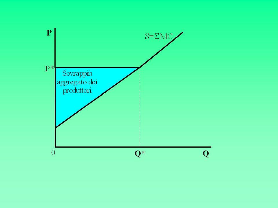 Prezzo mondiale più dazio Prezzo mondiale Prezzo, P Quantità, Q S D Distorsione nel consumo Distorsione nella produzione Figura 9-1: la ragione a favore del libero scambio fondata sulla nozione di efficienza Le ragioni a favore del libero scambio
