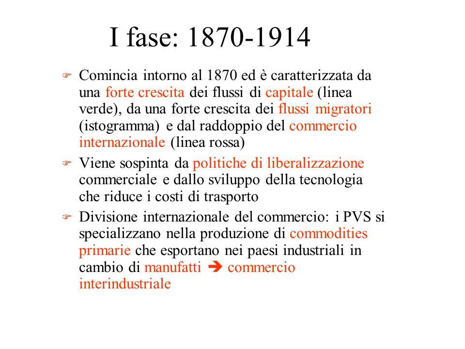 I fase: 1870-1914 F Comincia intorno al 1870 ed è caratterizzata da una forte crescita dei flussi di capitale (linea verde), da una forte crescita dei