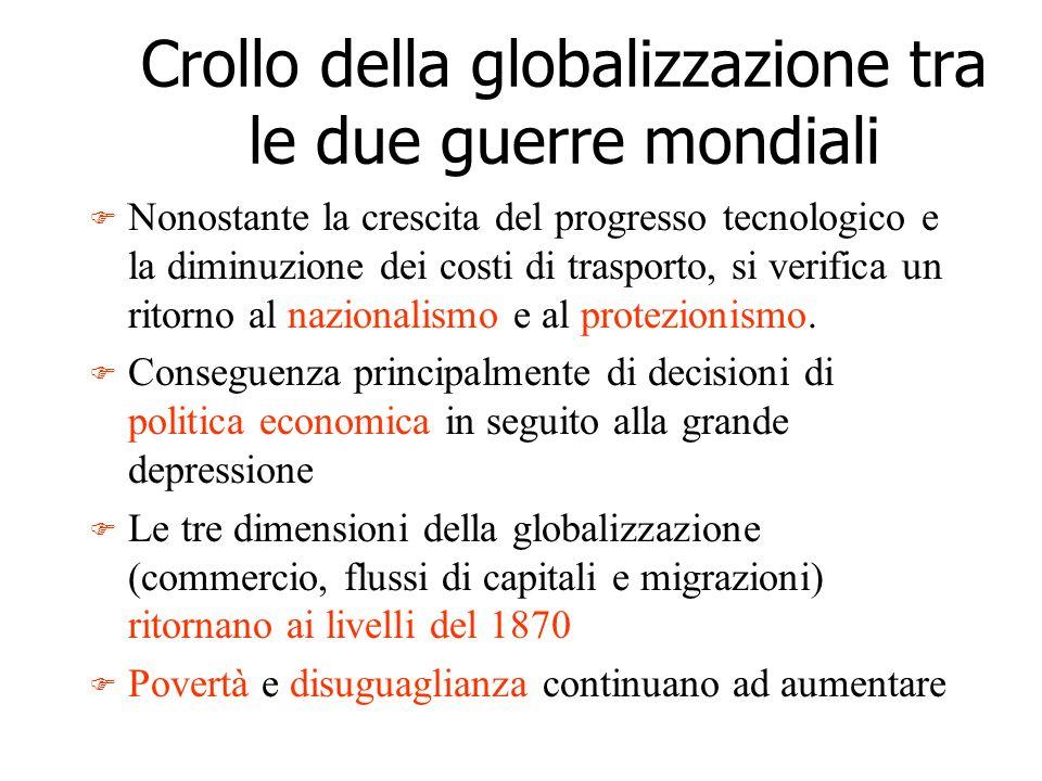 Crollo della globalizzazione tra le due guerre mondiali F Nonostante la crescita del progresso tecnologico e la diminuzione dei costi di trasporto, si