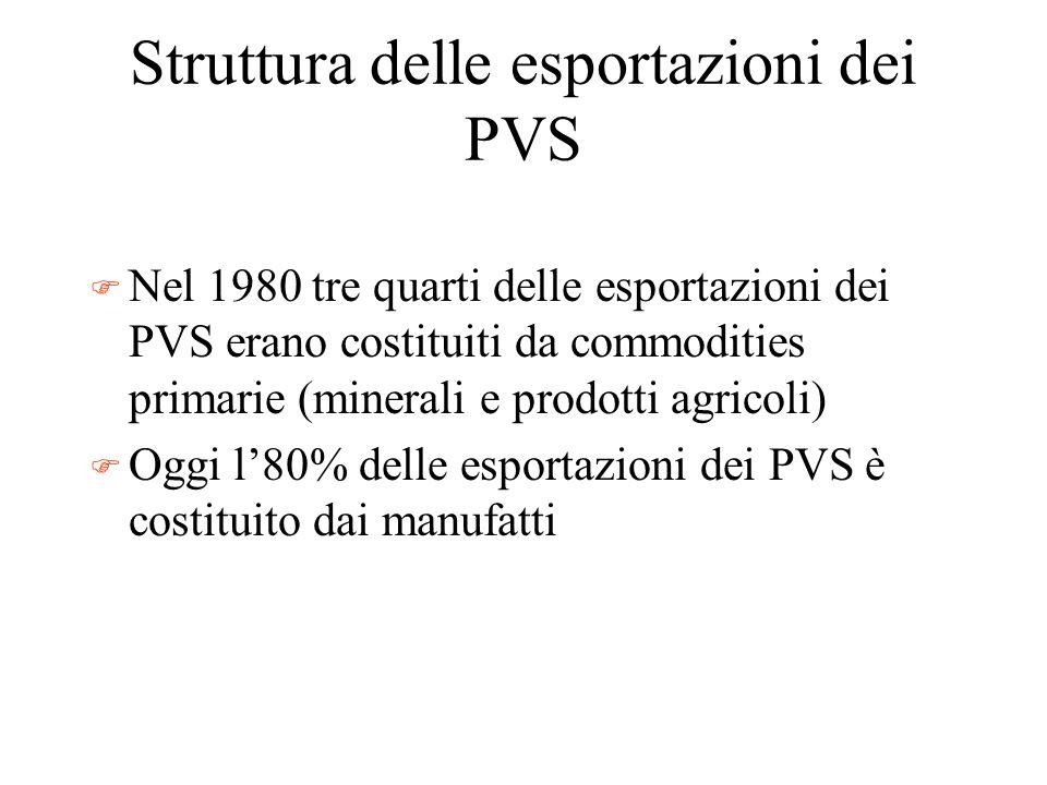 Struttura delle esportazioni dei PVS F Nel 1980 tre quarti delle esportazioni dei PVS erano costituiti da commodities primarie (minerali e prodotti ag