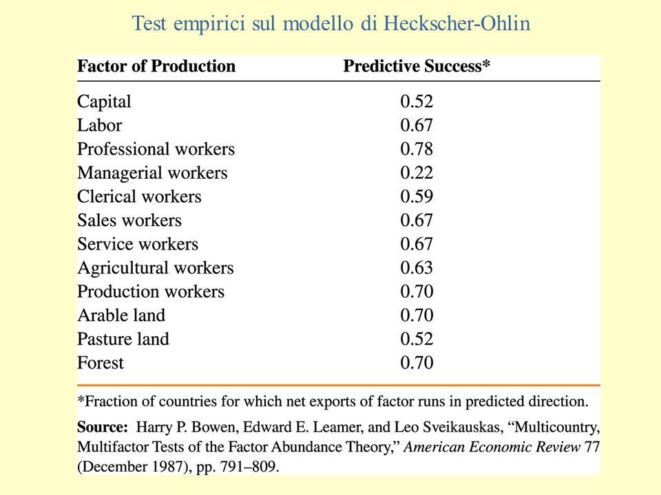 Test empirici sul modello di Heckscher-Ohlin