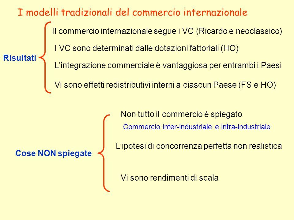 I modelli tradizionali del commercio internazionale Risultati Il commercio internazionale segue i VC (Ricardo e neoclassico) I VC sono determinati dal