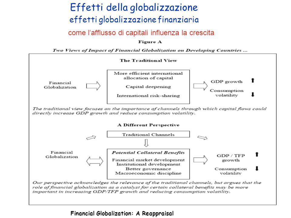 Effetti della globalizzazione effetti globalizzazione finanziaria come lafflusso di capitali influenza la crescita Financial Globalization: A Reappraisal