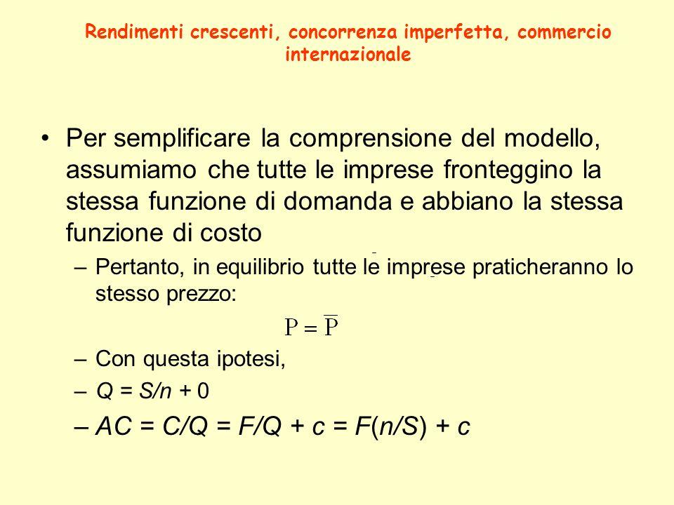 Per semplificare la comprensione del modello, assumiamo che tutte le imprese fronteggino la stessa funzione di domanda e abbiano la stessa funzione di