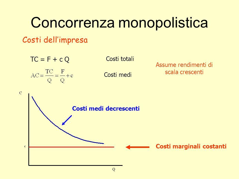 Concorrenza monopolistica Costi dellimpresa TC = F + c Q Costi totali Costi medi Assume rendimenti di scala crescenti Costi medi decrescenti Costi mar